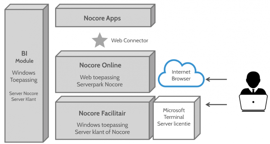Cloud ERP software Nocore