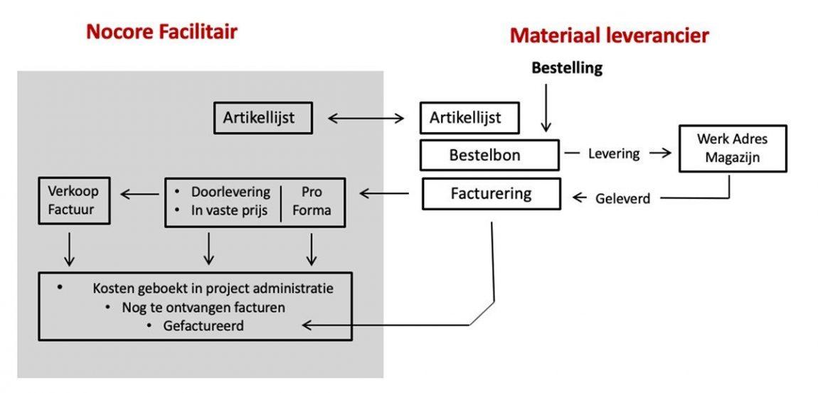 Materiaal leveranciers Nocore